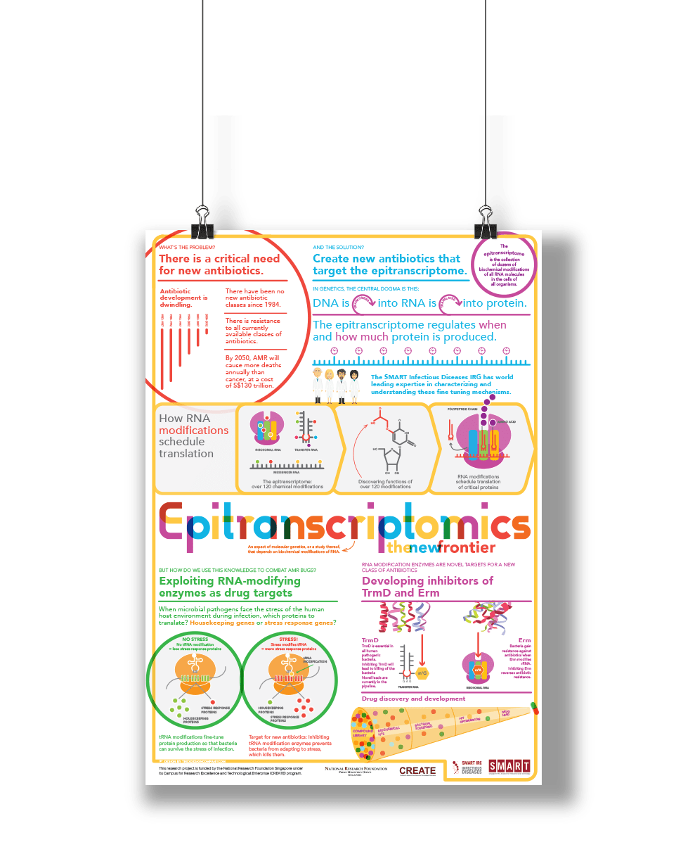Epitranscriptomics